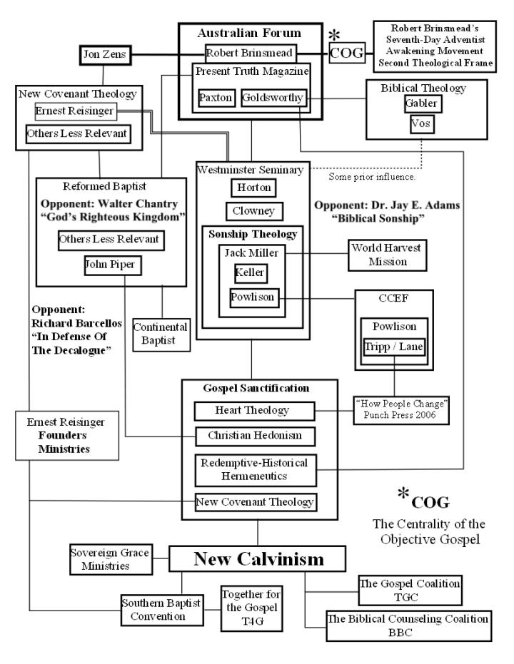 Updated Geneology Chart