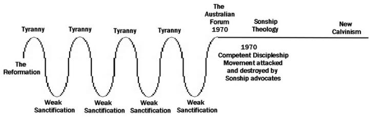 Reformation History