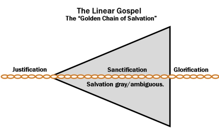 Linear Gospel 1