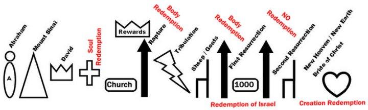 Redemption Chart