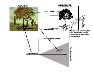 Society. Individual