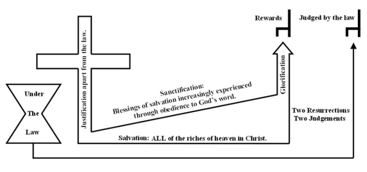 the relationship between sin salvation history A fundamental requirement in an inclusivist understanding of the relationship between christianity and other religions is evidence of god's salvation history, chronology shifting the emphasis from the old situation of jews and gentiles under sin to the new age of salvation inaugurated.