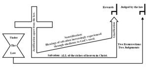 true-cross-chart