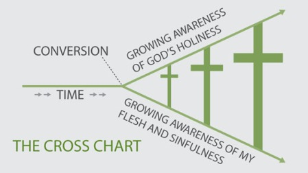 crosschart