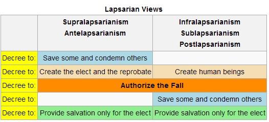 supralapsarianism