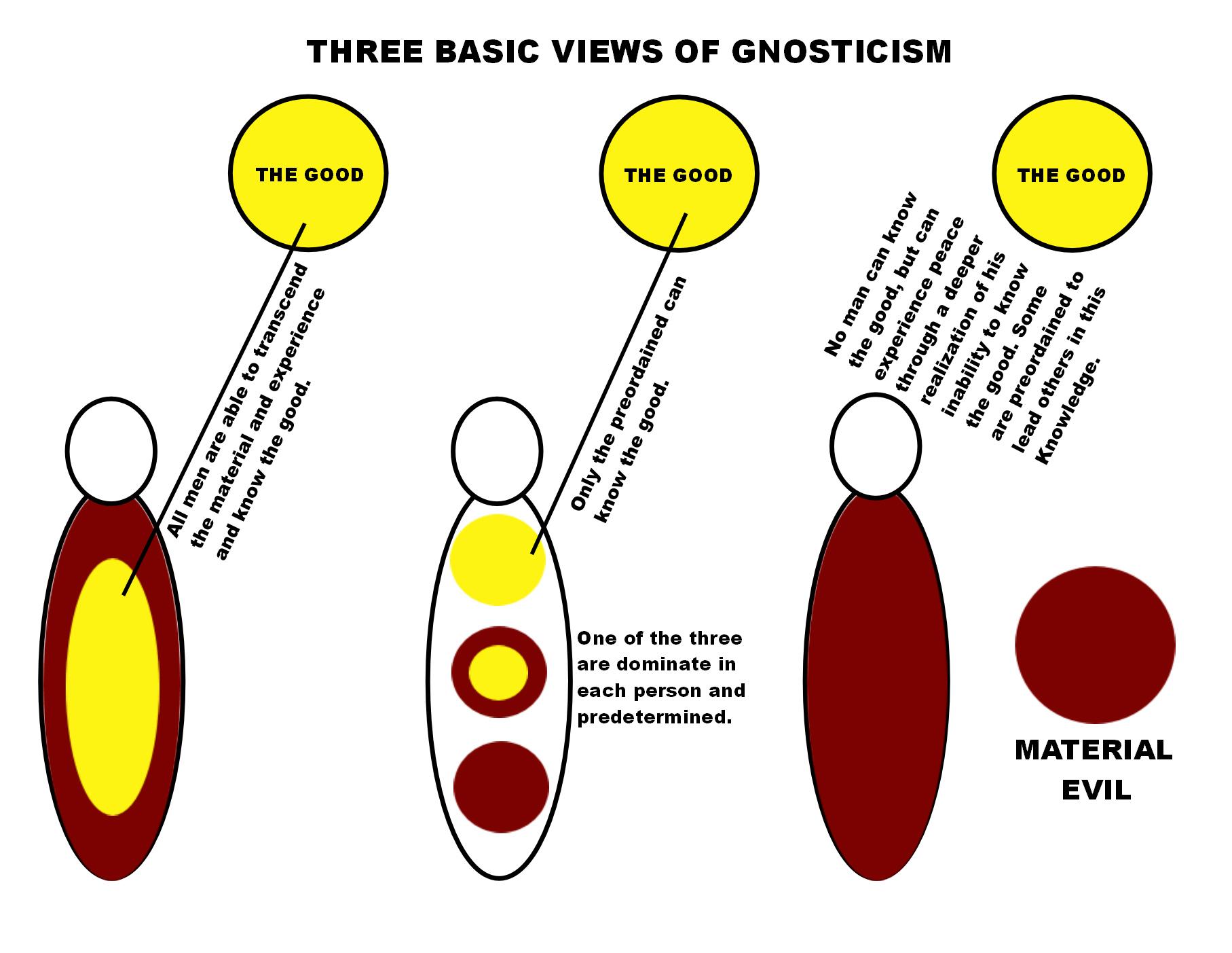 Risultati immagini per gnostic soteriology