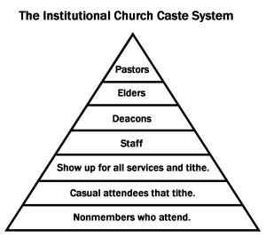 Inst Church Caste Final