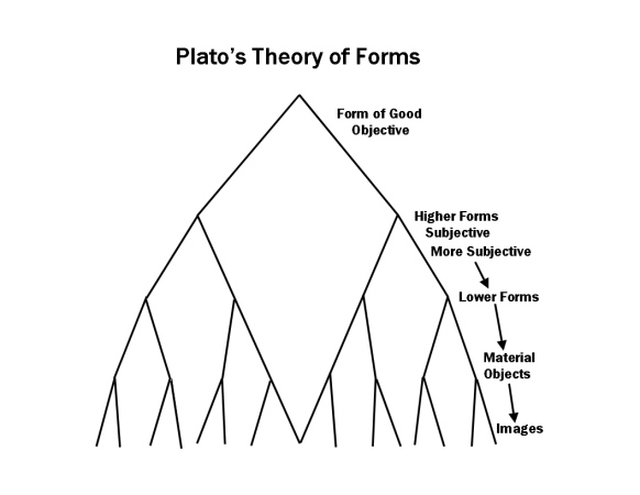 an essay on platos theory of forms For an essay in my philosophy class, i have to defend plato's theory of the forms and show its relevancy in today's society any help /information/ suggestions on this topic would be appreciated.