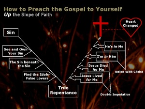 how-to-preach-the-gospel-to-yourself-2 (2)