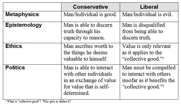 an analysis of differences between liberal and conservative The difference is clear enough that, in a 2014 study, researchers could accurately   their analysis aligns nicely with the aforementioned brain study, which   differences between liberal vs conservative ideological mindsets.