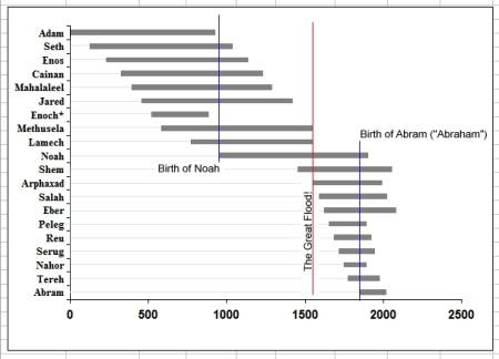 biblical-geneology-graph