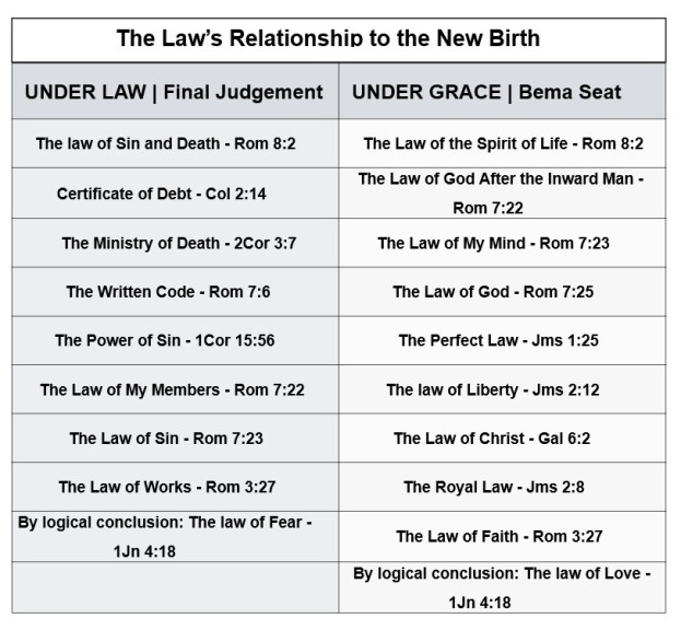 LAW AND NEW BIRTH
