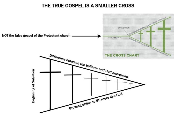 TRUE GOSPEL